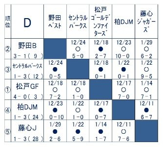 6年生合同チーム「野田ベスト」、松戸ポニー杯予選